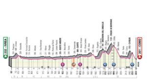 15. etapa Giro 2019