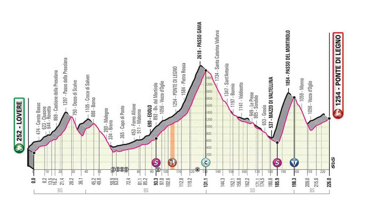 16. etapa Giro 2019
