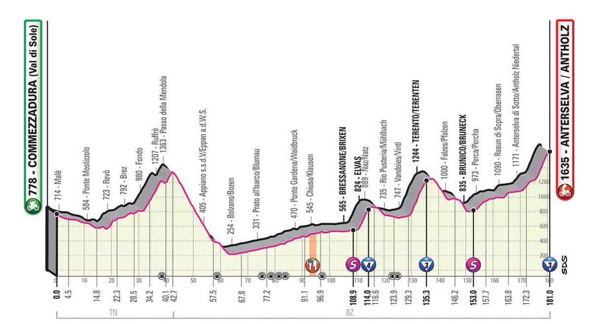17. etapa Giro 2019