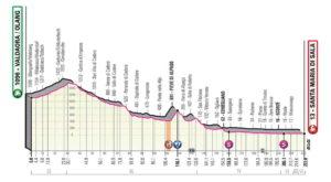 18. etapa Giro 2019