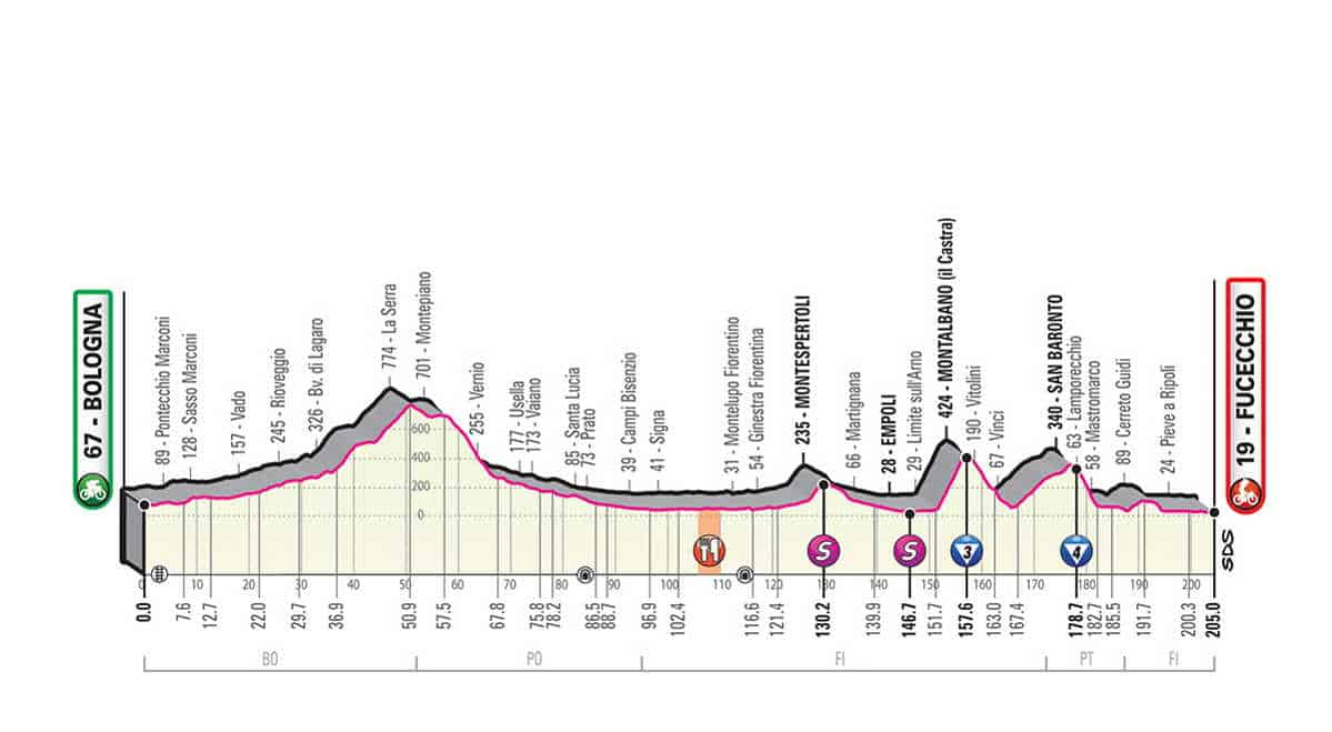 Profil 2. etapa Giro 2019