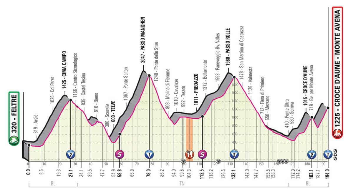 20. etapa Giro 2019