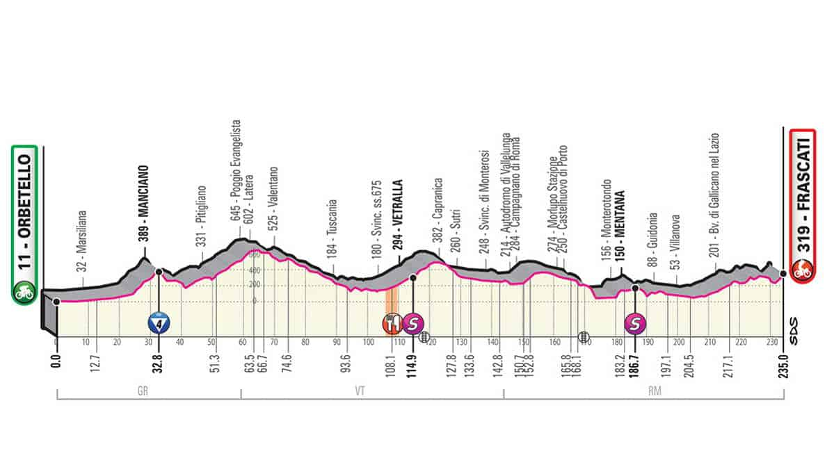 4. etapa Giro 2019
