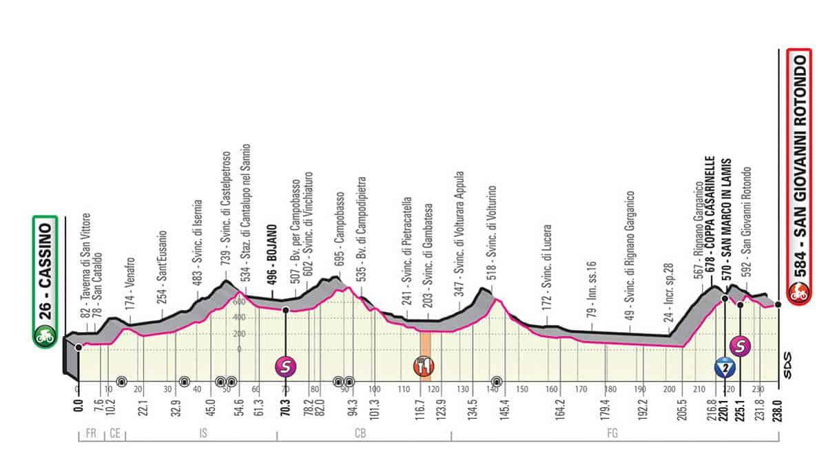 6. etapa Giro 2019
