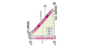 Montoso - profil stoupání 12. etapy Giro d'Italai 2019