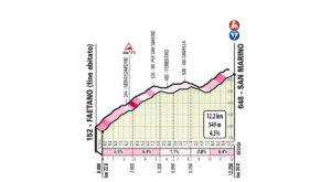 San Marino - profil stoupání 9. etapy Giro d'Italia 2019