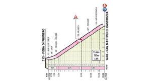 San Martino di Castrozza - profil cílového stoupání 19. etapy Giro d'Italia 2019