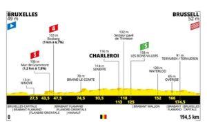 Profil 1. etapa Tour de France 2019