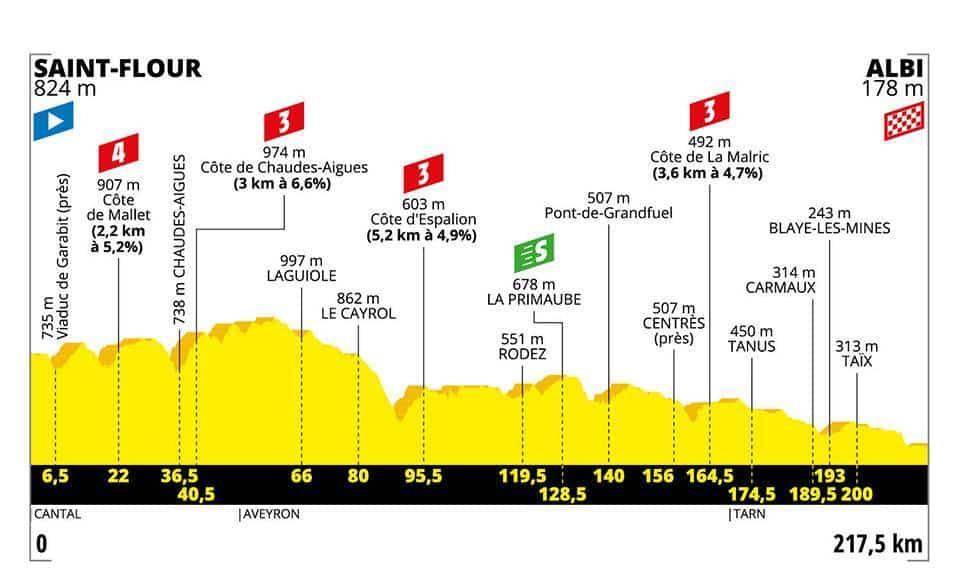 Profil 10. etapa Tour de France 2019