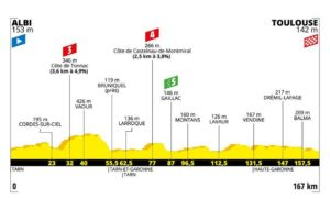 Profil 11. etapa Tour de France 2019