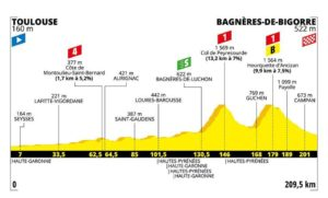 Profil 12. etapa Tour de France 2019