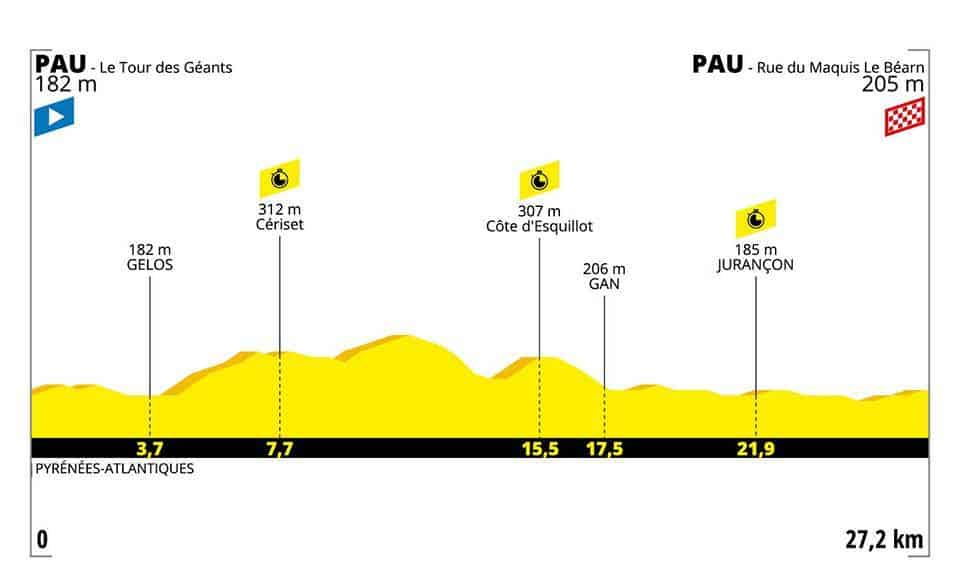 Profil 13. etapa Tour de France 2019