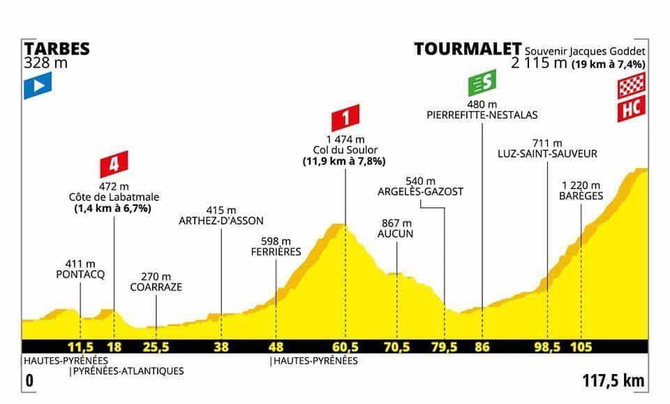 Profil 14. etapa Tour de France 2019