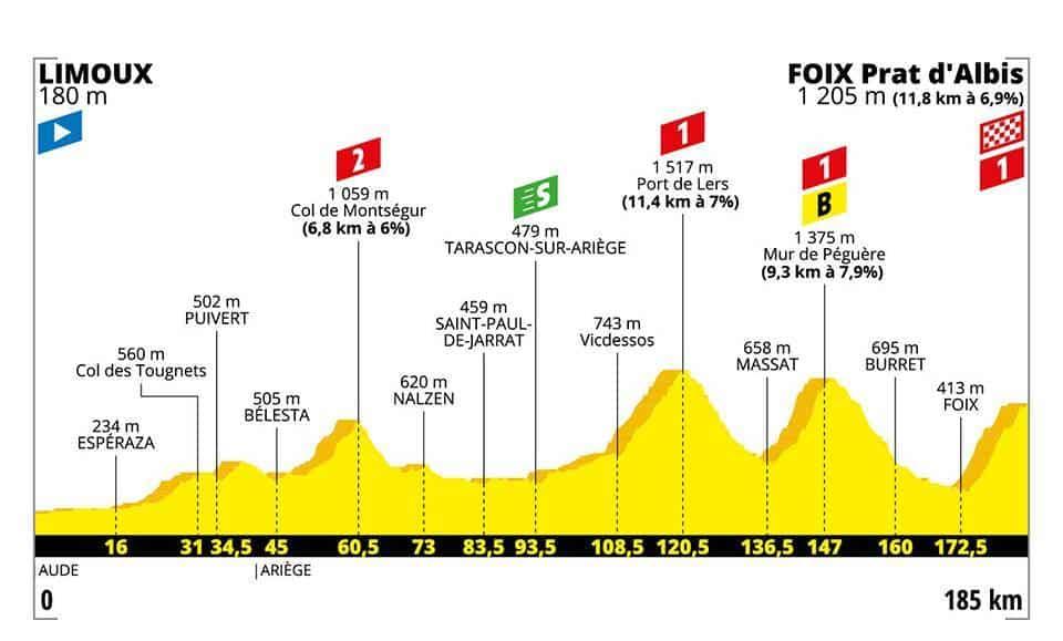 Profil 15. etapa Tour de France 2019