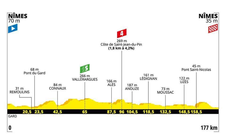 Profil 16. etapa Tour de France 2019