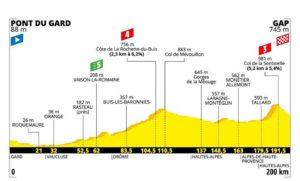 Profil 17. etapa Tour de France 2019