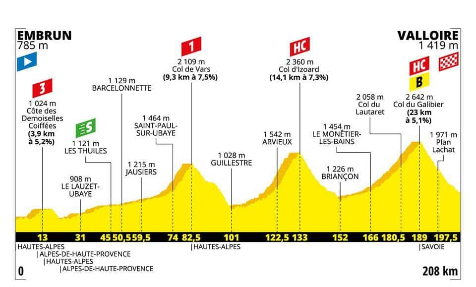 Profil 18. etapa Tour de France 2019