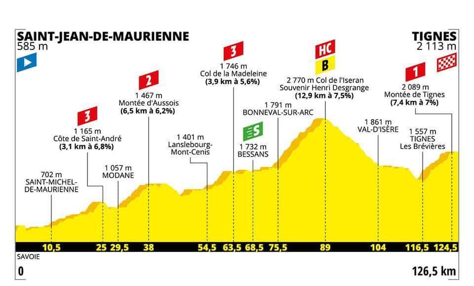 Profil 19. etapa Tour de France 2019
