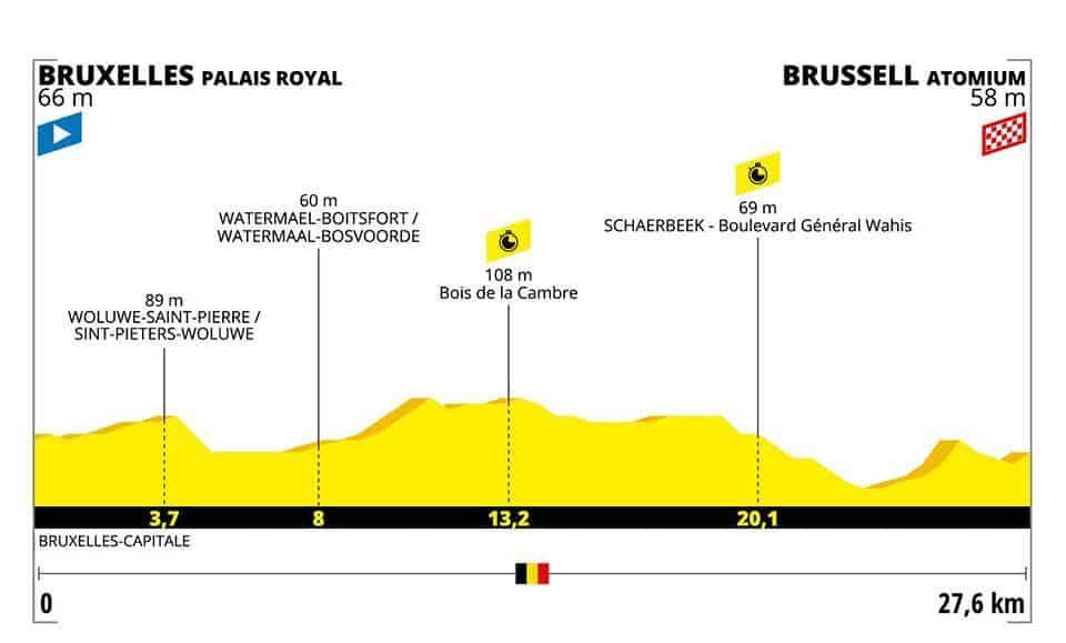 Profil 2. etapa Tour de France 2019