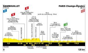 Profil 21. etapa Tour de France 2019