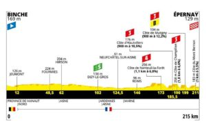 Profil 3. etapa Tour de France 2019