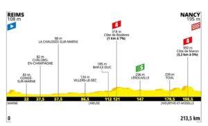 Profil 4. etapa Tour de France 2019