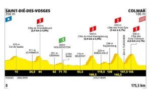 Profil 5. etapa Tour de France 2019