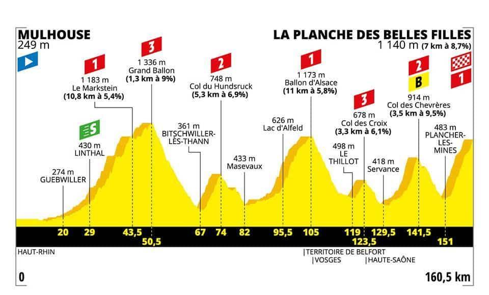 Profil 6. etapa Tour de France 2019