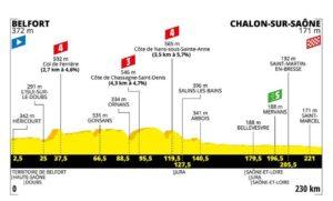 Profil 7. etapa Tour de France 2019