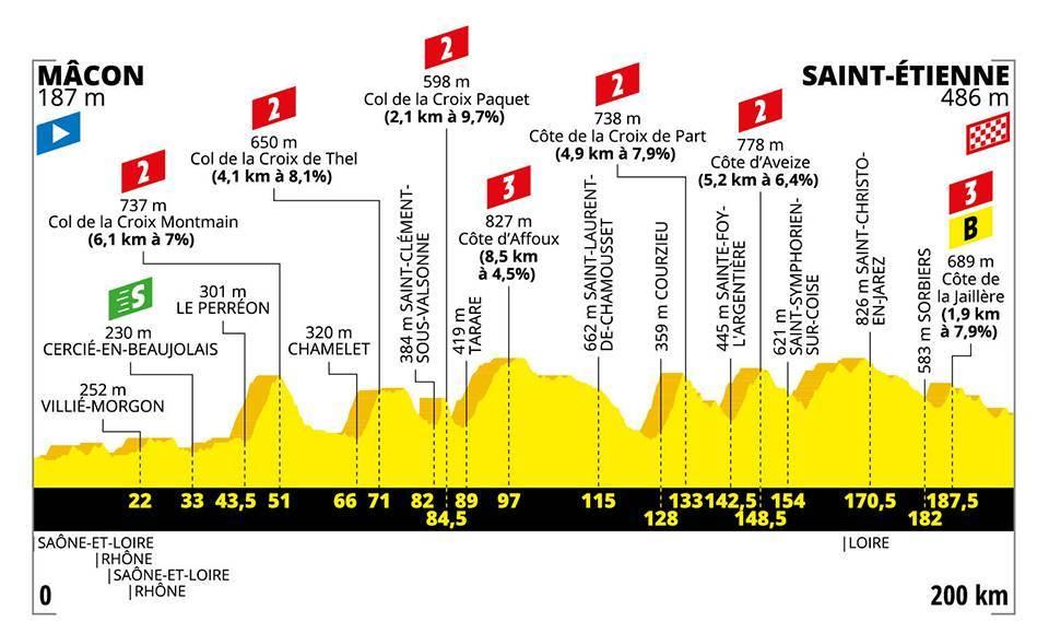 Profil 8. etapa Tour de France 2019