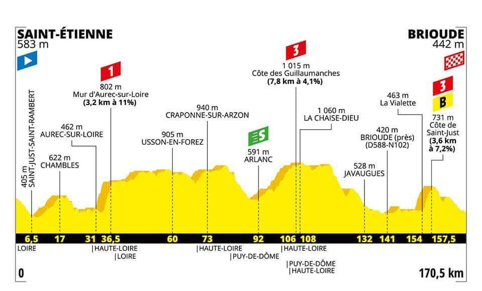 Profil 9. etapa Tour de France 2019