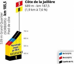 Côté de la Jaillière - klíčové stoupání 8. etapy Tour de France 2019