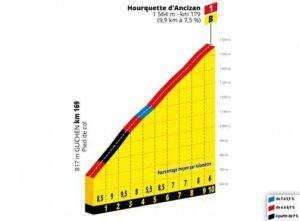Hourquette d'Ancizan - profil klíčového stoupání 12. etapy Tour de France 2019