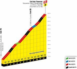 Iseran - profil stoupání 19. etapy Tour de France 2019