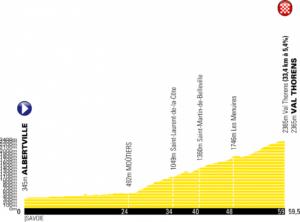 Nový profil 20. etapy Tour de France 2019