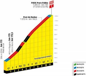 Prat d'Albis - profil cílového stoupání 15. etapy Tour de France 2019