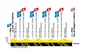 Profil La Course by Le Tour de France 2019 (Pau)