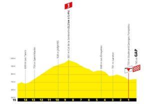 Profil závěrečných kilometrů 17. etapy Tour de France 2019 (Col de la Sentinelle a Gap)