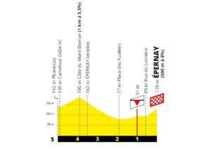Profil závěrečných kilometrů 3. etapy Tour de France 2019 (Épernay)
