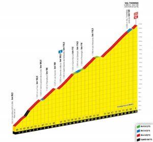 Val Thorens - profil dojezdu 20. etapy Tour de France 2019