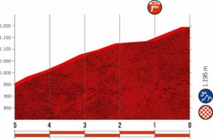 Ares del Maestrat - profil dojezdu 6. etapy Vuelty 2019