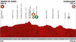 Profil 17. etapa Vuelta 2019