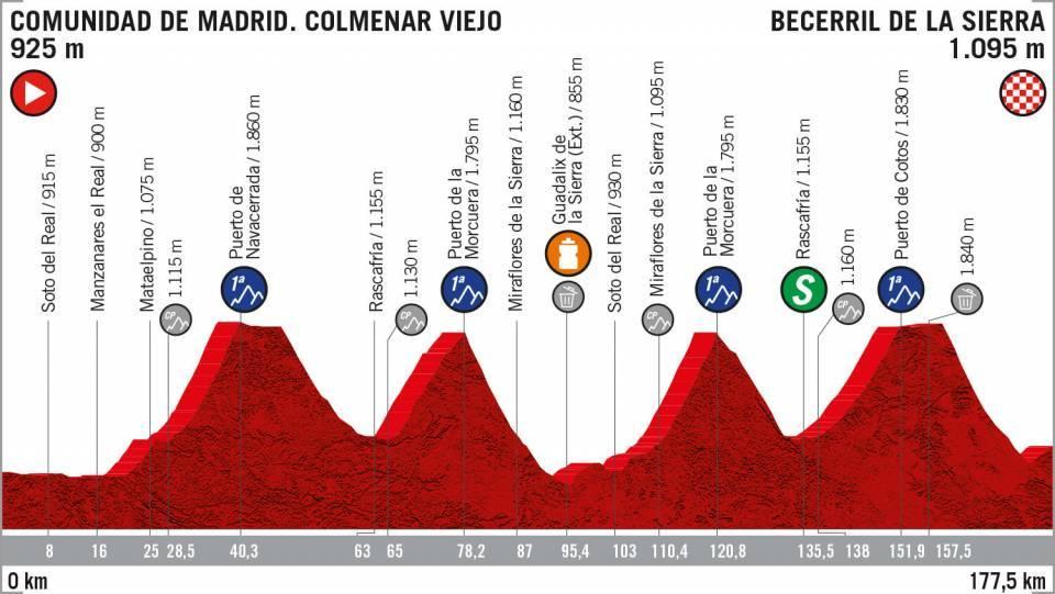 Profil 18. etapa Vuelta 2019