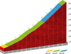 Cotos - profil posledního stoupání 18. etapy Vuelty 2019