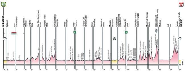 Giro etapy 2020