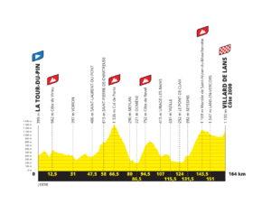 Profil šestnácté etapy Tour de France 2020 - první verze
