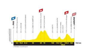 Profil deváté etapy Tour de France 2020 - první verze