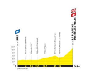 Profil dvacáté etapy Tour de France 2020 - první verze