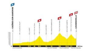 Profil osmé etapy Tour de France 2020 - první verze