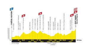 Profil třinácté etapy Tour de France 2020 - první verze